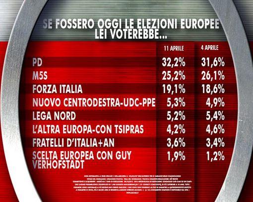 Sondaggio Ixè per Agorà, intenzioni di voto per le elezioni Europee.
