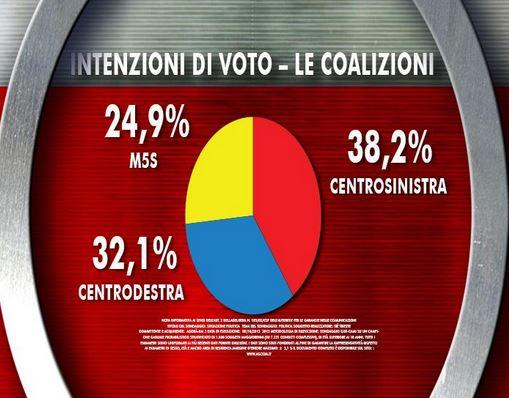 Sondaggio Ixè per Agorà, intenzioni di voto alle coalizioni per le elezioni politiche.