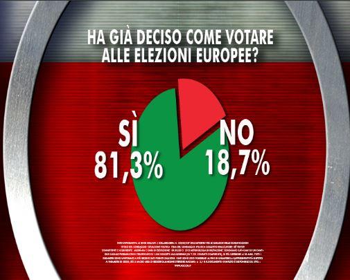 Sondaggio Ixè per Agorà, decisione nel voto per le Europee.