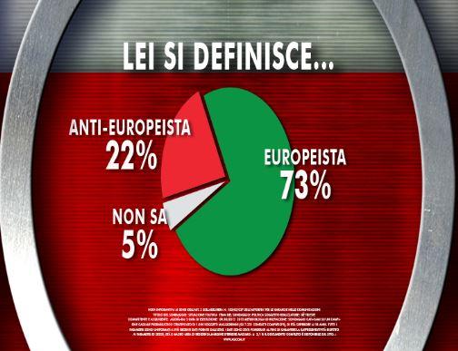 Sondaggio Ixè per Agorà, posizione nei confronti dell'Europa.