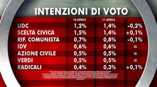 Sondaggio Ixè per Agorà, intenzioni di voto per le politiche.