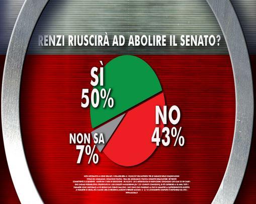 Sondaggio Ixè per Agorà, abolizione del Senato.