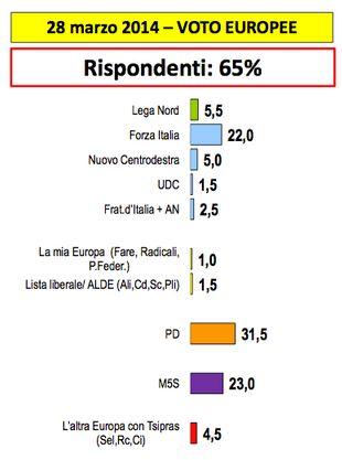 Sondaggio Lorien, intenzioni di voto per le elezioni europee.