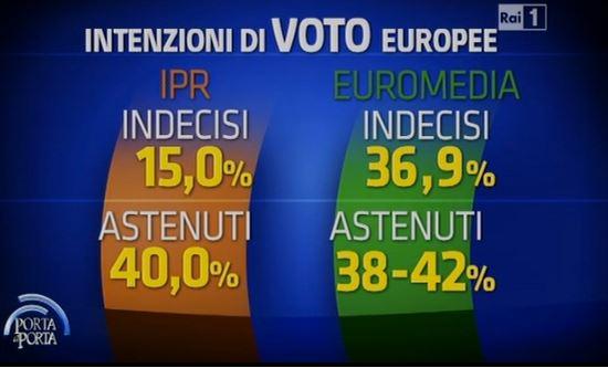 Sondaggi per Porta a Porta, indecisi e astenuti per le elezioni europee.