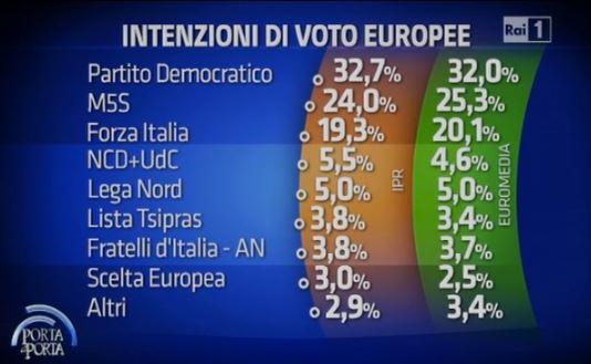 Sondaggi per Porta a Porta, intenzioni di voto per le elezioni europee.