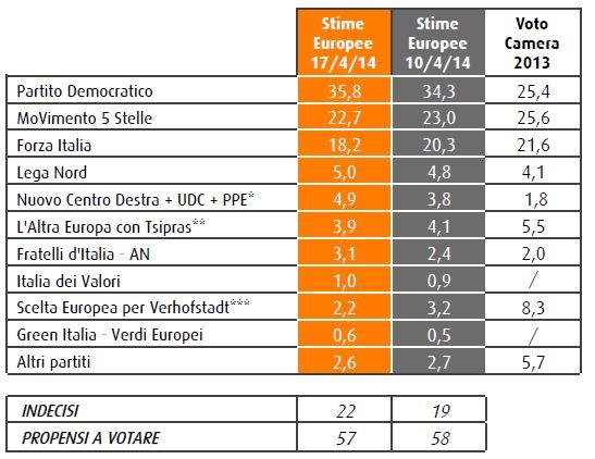 Sondaggio Swg, intenzioni di voto per le elezioni europee.
