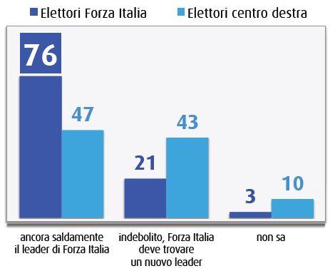 Sondaggio Swg, Berlusconi è ancora il leader di Forza Italia?