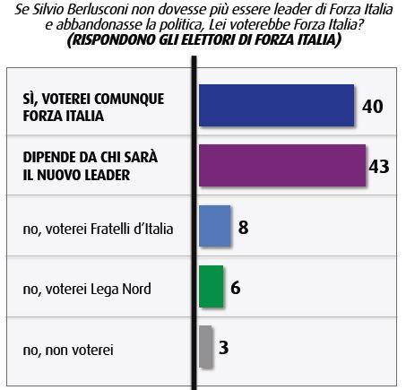 Sondaggio Swg, Forza Italia senza Berlusconi.
