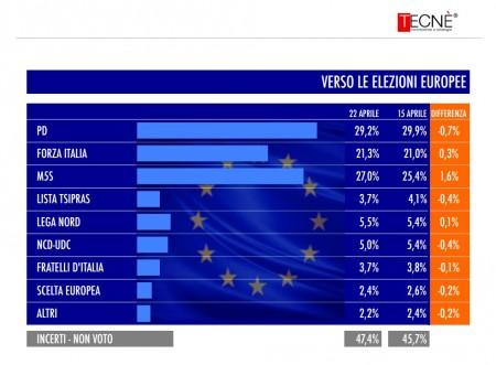 sondaggio tecné elezioni europee