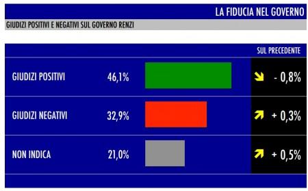sondaggio tecné fiducia governo renzi