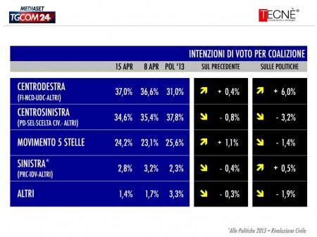 sondaggio tecné intenzioni di voto pd forza italia m5s