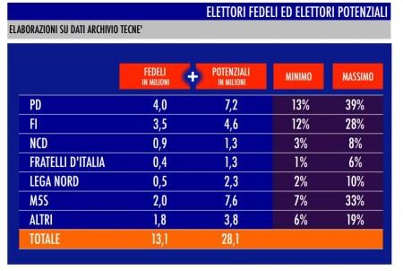 sondaggio tecné pd forza italia m5s