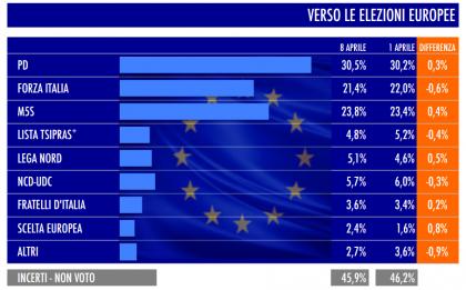 sondaggio tecné tgcom24 elezioni europee