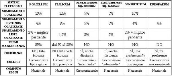 Leggi elettorali italiane e disproporzionalit for Parlamento italiano schema