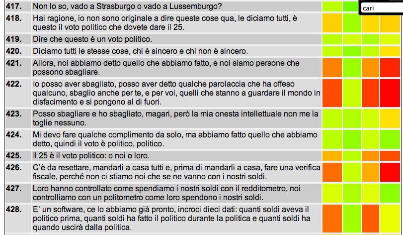 Leggibilità - proiezione sul testo