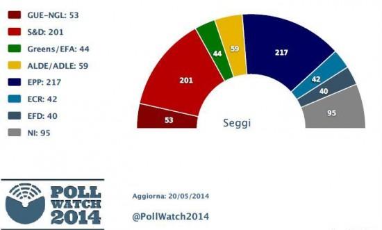 Sondaggi Elezioni Europee parlamento-001