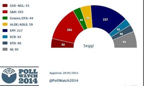 Sondaggi elezioni europee l ultima proiezione for Composizione parlamento italiano