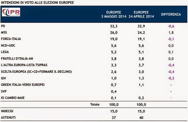 sondaggio politico elezioni europee duemilaquattordici 2014 25 maggio