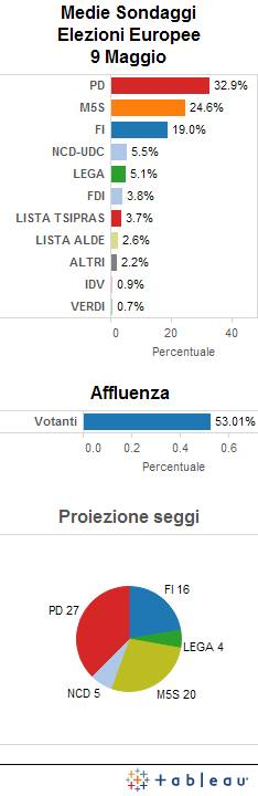 Ultima media sondaggi elezioni europee 2014