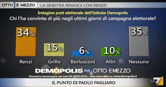 Analisi Demopolis per Ottoemezzo, i leader negli ultimi giorni di campagna elettorale.