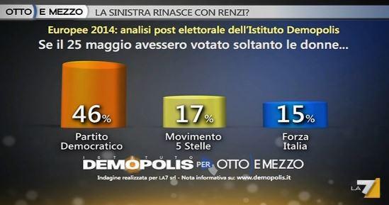 Analisi Demopolis per Ottoemezzo, il voto delle donne.