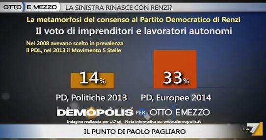Analisi Demopolis per Ottoemezzo, il voto di imprenditori e lavoratori autonomi.