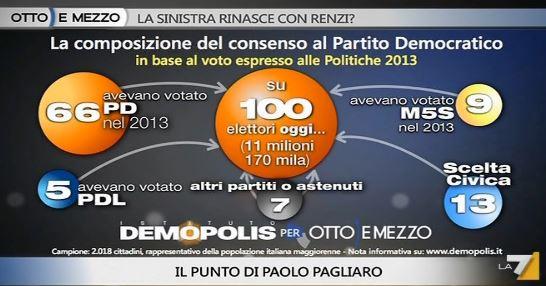Analisi Demopolis per Ottoemezzo, flussi elettorali per il PD.