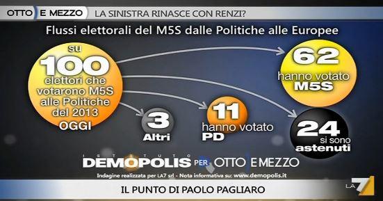 Analisi Demopolis per Ottoemezzo, flussi elettorali per il M5S.