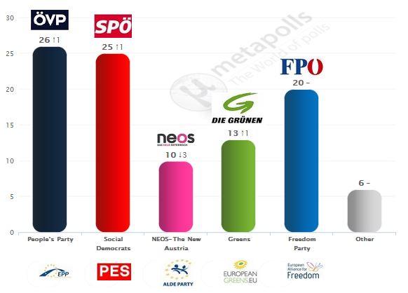 Sondaggi Metapolls: stime per l'Austria.