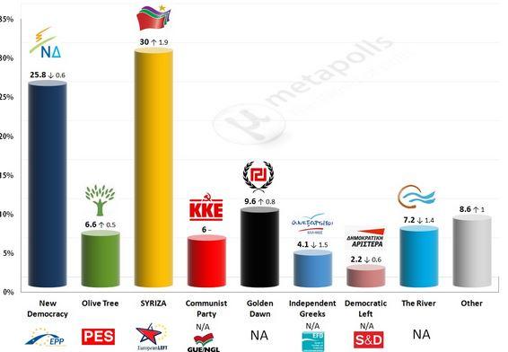Sondaggi Metapolls: stime per la Grecia.