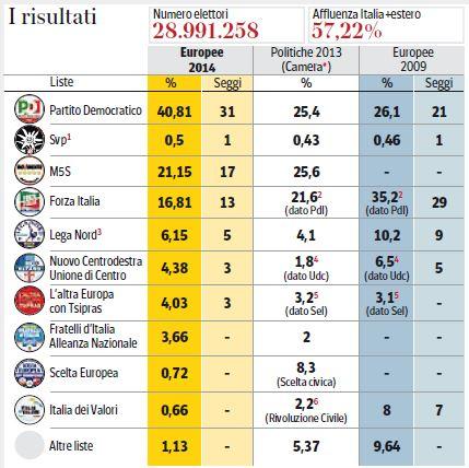 Risultati delle elezioni europee 2009 e 2014 a confronto.
