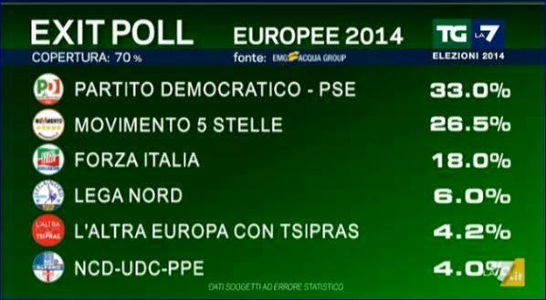 exit poll la 7 masia elezioni europee 2014 risultati seggi europarlamentari eletti