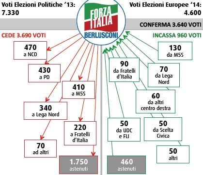 Flussi Swg tra politiche ed europee: Forza Italia.