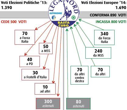 Flussi Swg tra politiche ed europee: Lega Nord.
