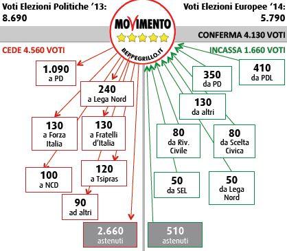 Flussi Swg tra politiche ed europee: Movimento 5 Stelle.
