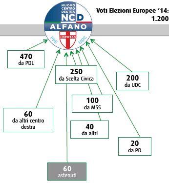 Flussi Swg tra politiche ed europee: Nuovo Centrodestra.