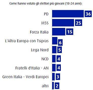 Voto dei giovani alle elezioni europee.