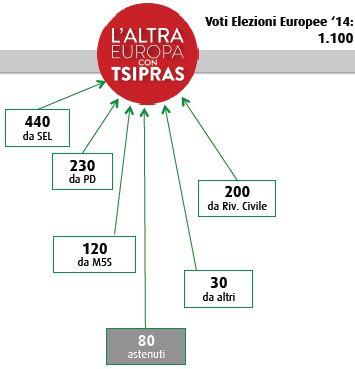 Flussi Swg tra politiche ed europee: L'altra Europa.