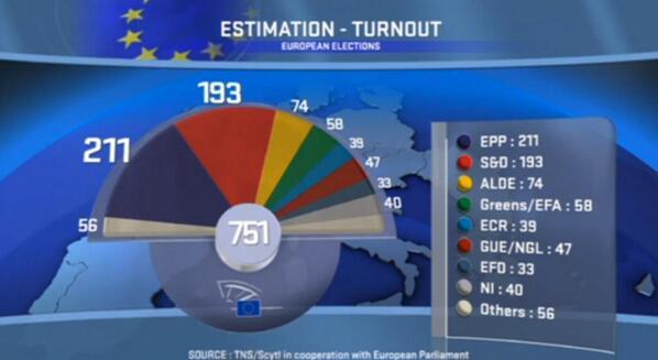 parlamento europeo composizione e risultati 2014