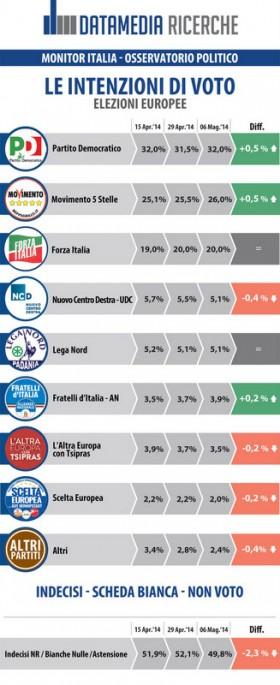 sondaggio datamedia intenzioni di voto elezioni europee