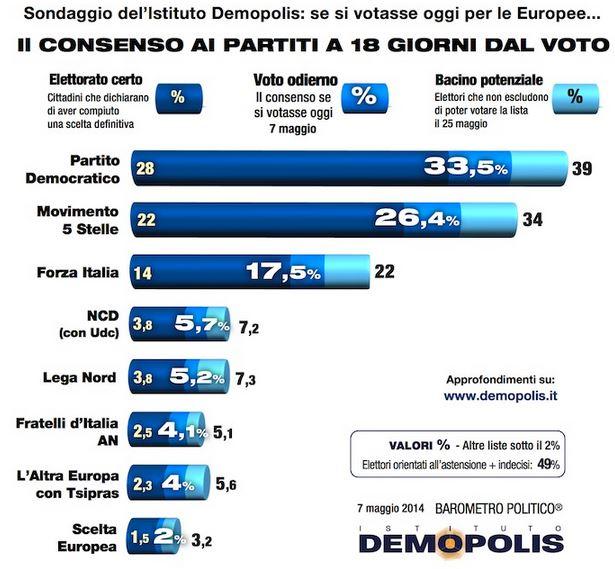 Sondaggio Demopolis, intenzioni di voto per le europee.