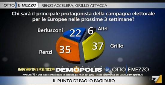 Sondaggio Demopolis per Ottoemezzo, campagna elettorale per le Europee.