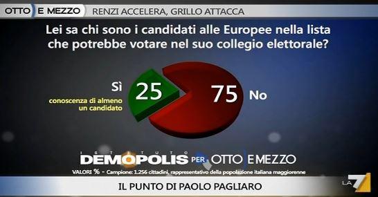 Sondaggio Demopolis per Ottoemezzo, conoscenza dei candidati alle Europee.