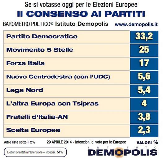 Sondaggio Demopolis per Ottoemezzo, intenzioni di voto per le Europee.