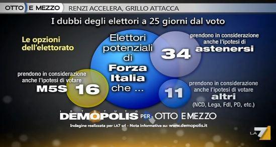 Sondaggio Demopolis per Ottoemezzo, dubbi degli elettori di Forza Italia.