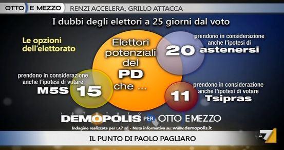 Sondaggio Demopolis per Ottoemezzo, dubbi degli elettori PD.