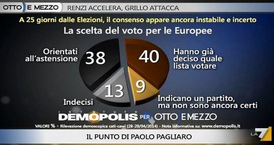 Sondaggio Demopolis per Ottoemezzo, voto per le Europee.