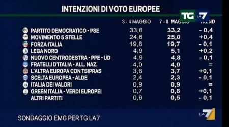 sondaggio emg per tg la7 elezioni europee 2