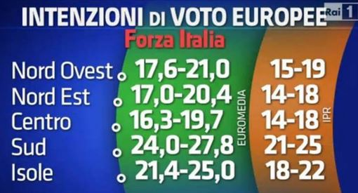 Sondaggio Euromedia e Ipr per Porta a Porta, risultato di Forza Italia.