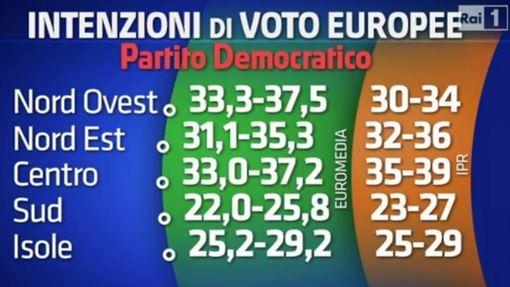 Sondaggio Euromedia e Ipr per Porta a Porta, risultato del PD.